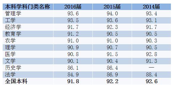 2014-2016届本科各学科门类毕业半年后的就业率变化趋势(图表来源:《2017年中国大学生就业报告》;单位:%)