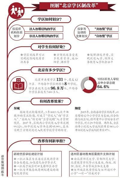 3年内北京城六区将新增25所优质小学