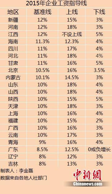 21省份公布企业工资指导线 河北增长上线并列第一