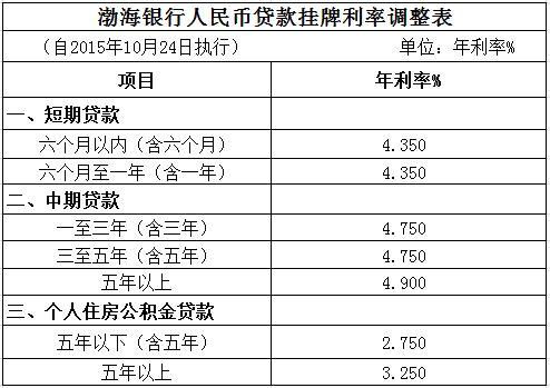 渤海银行人民币贷款挂牌利率调整表