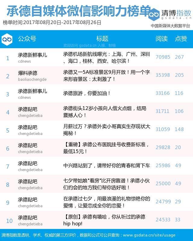 """""""承德自媒体微信影响力排行榜""""第7期"""