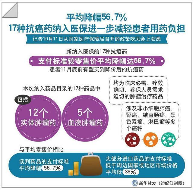 图表:17种抗癌药纳入医保进一步减轻患者用药负担