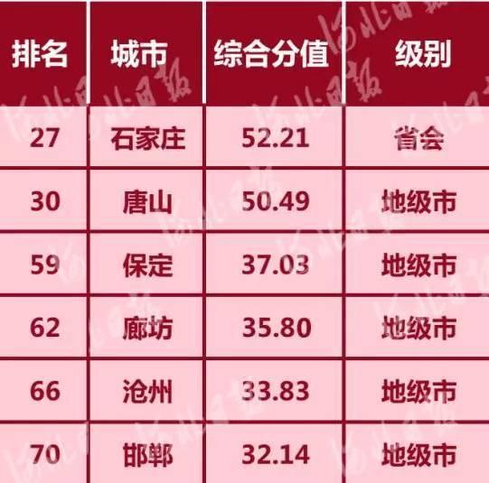 河北6个!最新中国百强城市,快来为家乡加油!