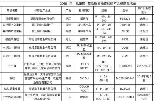 北京工商抽查儿童用品公示46组不合格商品