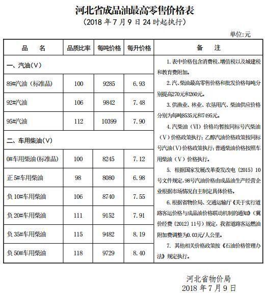 创年内最大涨幅!河北省92号汽油每升涨0.22元