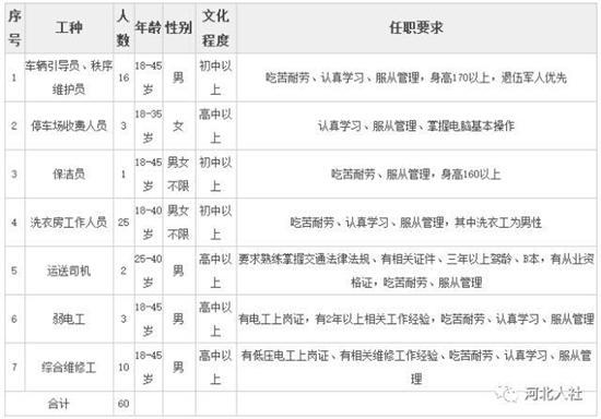 赶紧看过来!河北省最新事业单位及其他招聘来袭