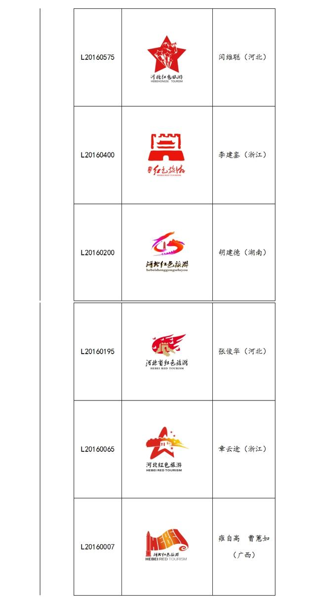 河北省红色旅游口号及标识征集大赛获奖作品揭晓