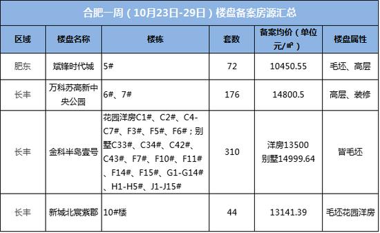 一周备案录:上周4盘602房源 最低均价10450.55元/平米