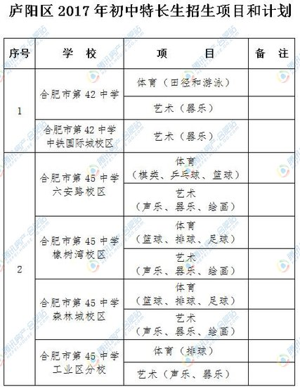 【最新】2017年合肥庐阳区最新学区划分出炉