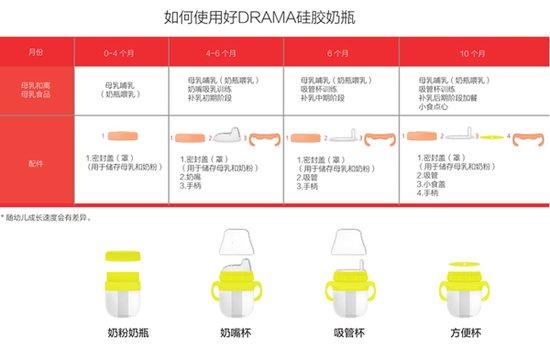 得乐妈(DRAMA)多功能硅胶奶瓶 精明妈妈们必选用品