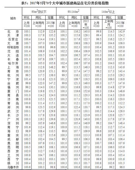 5月70城房价数据出炉 一二线城市房价平均涨幅继续回落