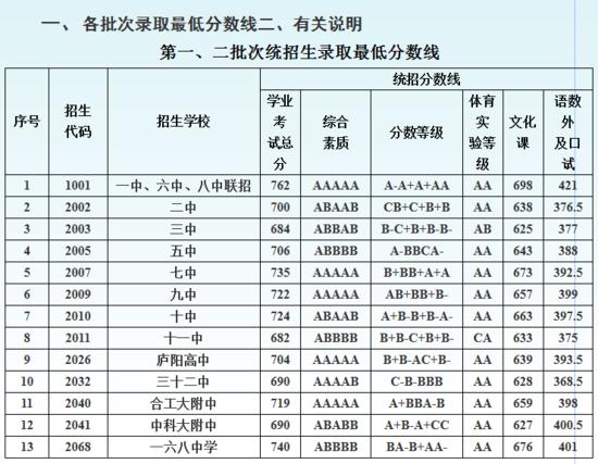2017年合肥市区普通高中v文殊公布分数线录取甜甜禹州市文殊高中