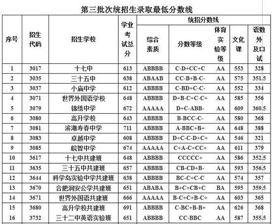2017年合肥市区普通高中v原文公布分数线录取游原文逍遥高中图片