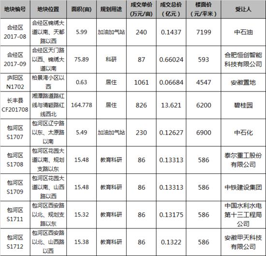 碧桂园强势进军北城!合肥土拍9宗地揽金15.14亿元!