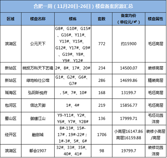 一周备案录:上周8盘3169房源 新站纯新盘首备案装修房14500元/平米