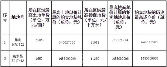 9.19丨8月合肥新房价格环比跌0.1% 地铁3号线将铺设正线轨道