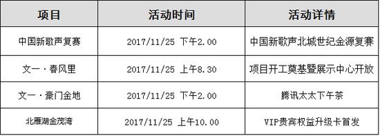 周末3盘入市 经开繁华地段装修房均价16159元/㎡