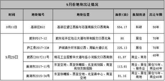 8.31丨合肥维修基金征收方式变更 9月1125亩供地计划全曝光