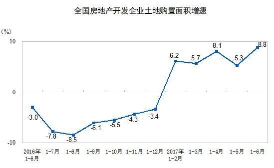 统计局:1-6月全国房地产开发投资同比名义增长8.5%