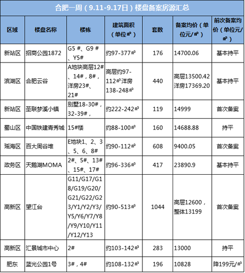 一周备案录:上周9盘3443套房 合肥市区最低价楼盘曝光