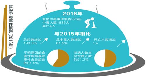 安徽发布2016年食品安全状况白皮书
