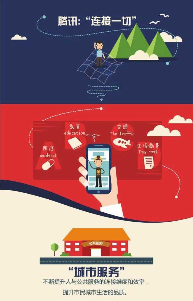"""一张图看懂移动互联时代的""""城市服务"""""""