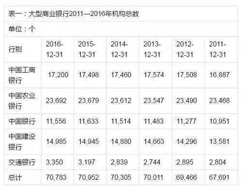 从表一可以看到,2016年五大行机构总数合计为70783个,比2015年的70952减少169个,减少幅度仅为0.2%。其中,工商银行、中国银行分别比上年减少298个、77个,交通银行、建设银行、农业银行分别比上年增加153个、40个、13个。事实上,从2011至2015年,5年来五大行的机构总数每年都在增加。2016年虽然有所减少,但仍然高于2015年之前的所有年度,与2011年相比增加了近5%。
