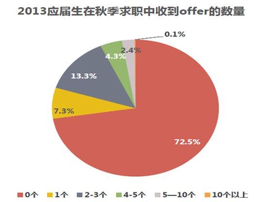 2013应届生在秋季招聘中收到offer的数量