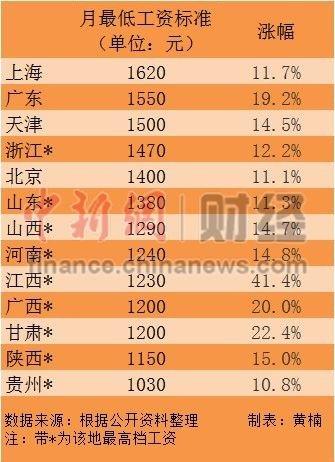 13省份上调最低工资标准 河南最低1240元/月