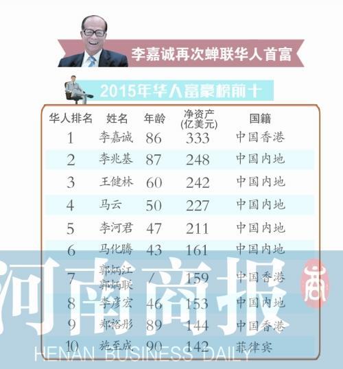 河南四人上榜福布斯华人富豪榜 李留法成豫首富