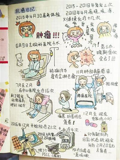 新乡女大学生用漫画日记记录抗癌经历
