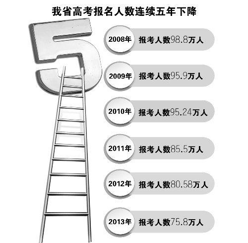 河南高考人数连降五年 报名人数仍居全国第一