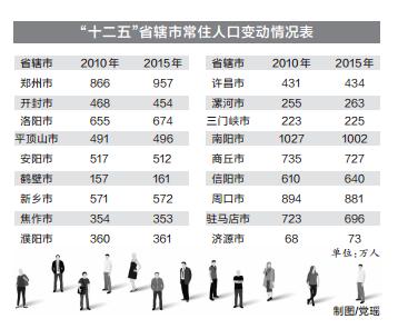 郑州人口净流入_房价腰斩,每平直降2万 郑州的房子还能买吗