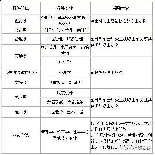 郑州新一波招聘信息来袭 高中学历也能来