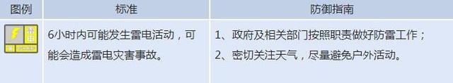 温县发布雷电黄色预警信号 请注意防范