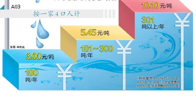 标准稠度用水量_居民人均综合用水量