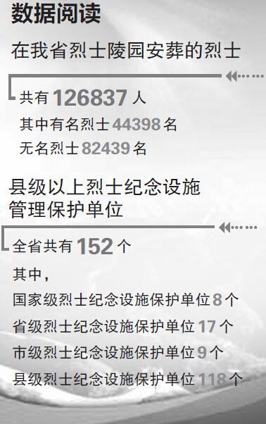 12.68万英烈安息在中原 明日河南各地公祭烈士