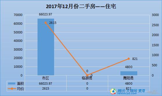漯河市2017年12月新建商品房和二手房数据出炉