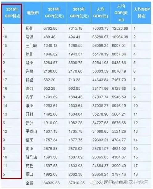 河南gdp排名2019年_华中三省 河南 湖北 湖南 2019年城市GDP排名 人均GDP排名
