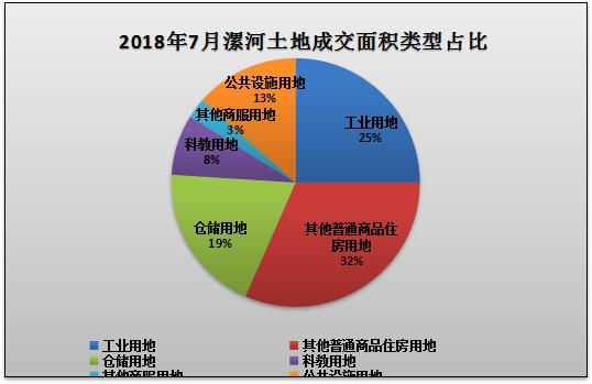 漯河市2018年7月份土地市场出让和成交量数据出炉