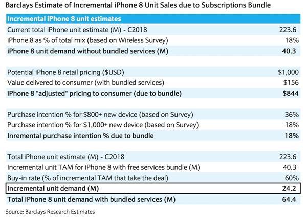 裸机比iPhone 7还便宜!iPhone 8售价新曝:捆绑销售