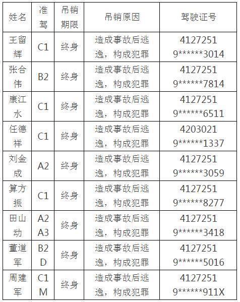 鹿邑县9名终身禁驾人员曝光 看看有没有你认识的
