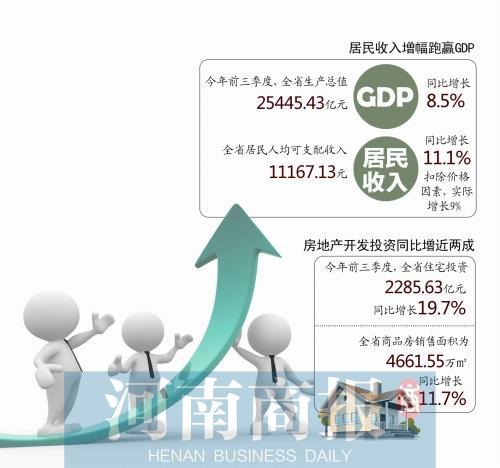 河南居民人均可支配收入超万元 跑赢GDP增速