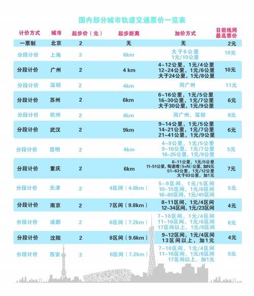郑州地铁票价今听证 全国地铁票价郑州或排第3