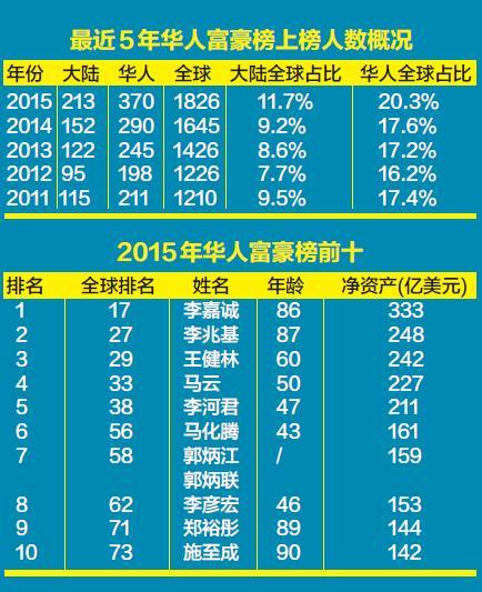 李嘉诚蝉联福布斯华人富豪榜首富 河南4人上榜