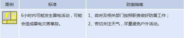 河南省发布雷电黄色预警