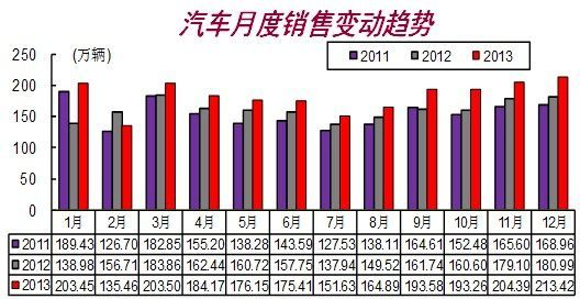 2013我国汽车产销再创全球新高 12月破记录