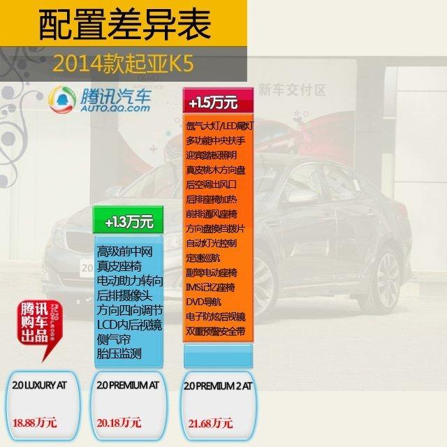 2014款起亚k5一共发布了10款车型,其中2.0l gl是入门车型,该高清图片