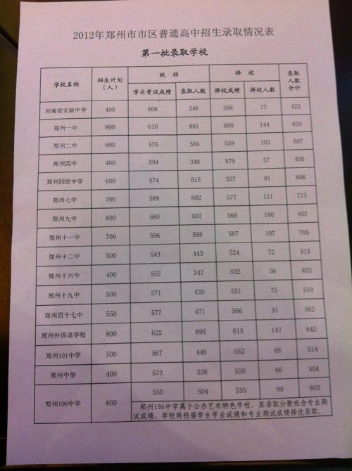 2012年郑州市市区普通高中录取分数线排名和高中广州分数线出炉的图片