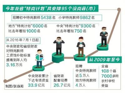 河南为农村招聘15300名特岗教师 7月16日开始报名